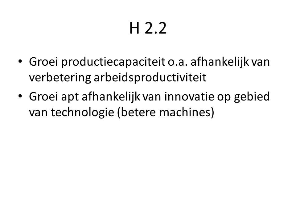 H 2.2 Groei productiecapaciteit o.a. afhankelijk van verbetering arbeidsproductiviteit Groei apt afhankelijk van innovatie op gebied van technologie (