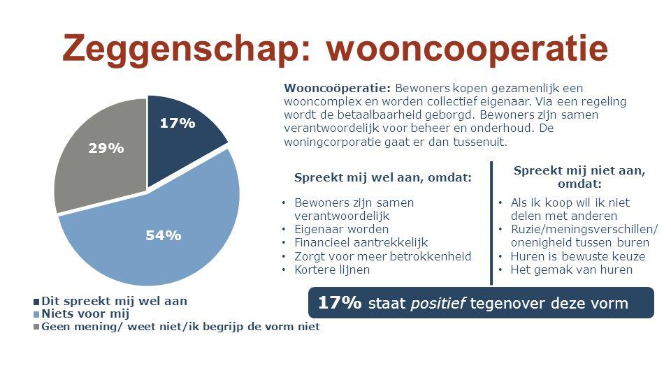 Zeggenschap: wooncooperatie 17% staat positief tegenover deze vorm Spreekt mij wel aan, omdat: Spreekt mij niet aan, omdat: Bewoners zijn samen verantwoordelijk Eigenaar worden Financieel aantrekkelijk Zorgt voor meer betrokkenheid Kortere lijnen Als ik koop wil ik niet delen met anderen Ruzie/meningsverschillen/ onenigheid tussen buren Huren is bewuste keuze Het gemak van huren Wooncoöperatie: Bewoners kopen gezamenlijk een wooncomplex en worden collectief eigenaar.