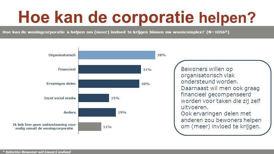 Hoe kan de corporatie helpen.