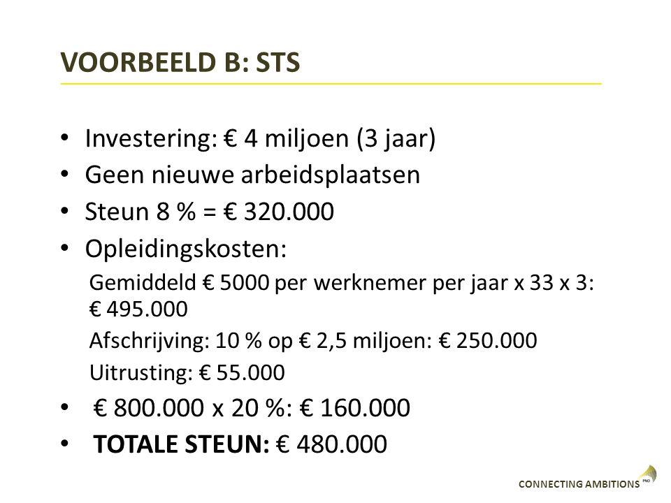 CONNECTING AMBITIONS VOORBEELD B: STS Investering: € 4 miljoen (3 jaar) Geen nieuwe arbeidsplaatsen Steun 8 % = € 320.000 Opleidingskosten: Gemiddeld