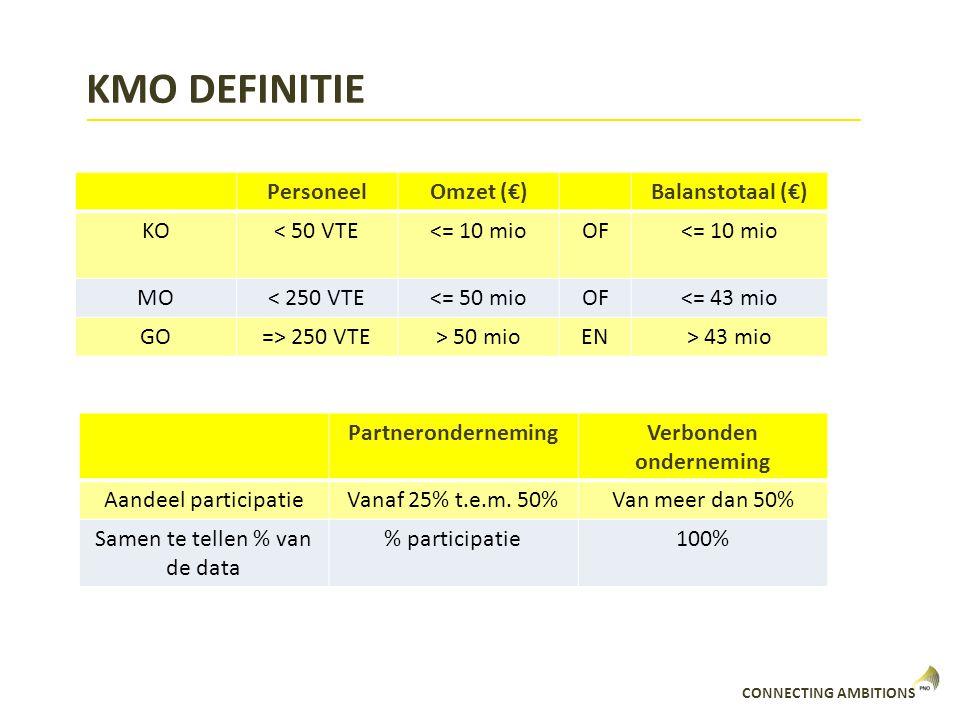 CONNECTING AMBITIONS KMO DEFINITIE PersoneelOmzet (€)Balanstotaal (€) KO< 50 VTE<= 10 mioOF<= 10 mio MO< 250 VTE<= 50 mioOF<= 43 mio GO=> 250 VTE> 50