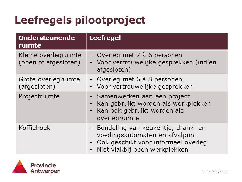 36 - 21/04/2015 Leefregels pilootproject Ondersteunende ruimte Leefregel Kleine overlegruimte (open of afgesloten) -Overleg met 2 à 6 personen -Voor v