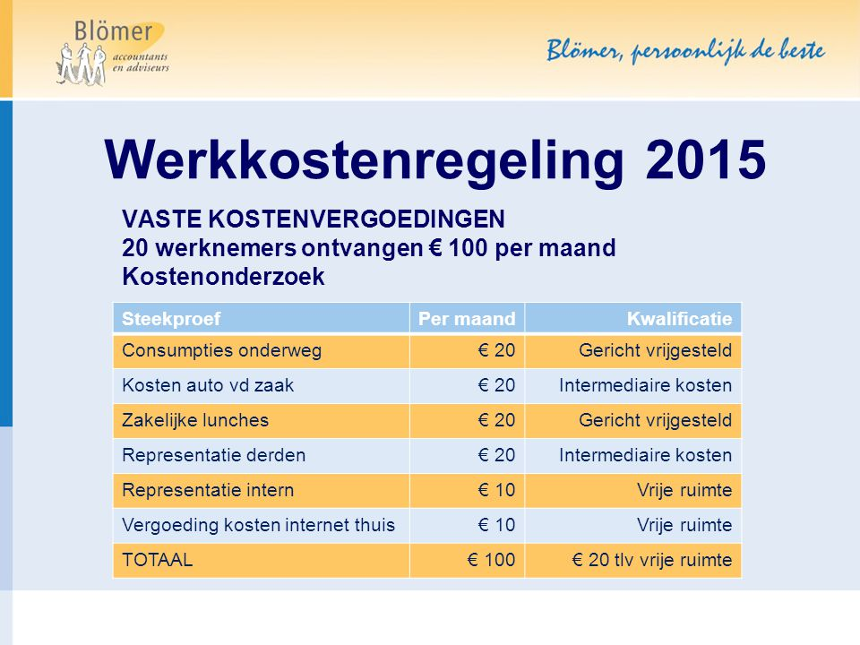Werkkostenregeling 2015 VASTE KOSTENVERGOEDINGEN 20 werknemers ontvangen € 100 per maand Kostenonderzoek SteekproefPer maandKwalificatie Consumpties o