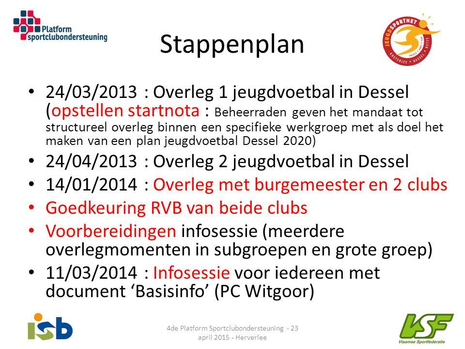 Stappenplan 24/03/2013 : Overleg 1 jeugdvoetbal in Dessel (opstellen startnota : Beheerraden geven het mandaat tot structureel overleg binnen een spec