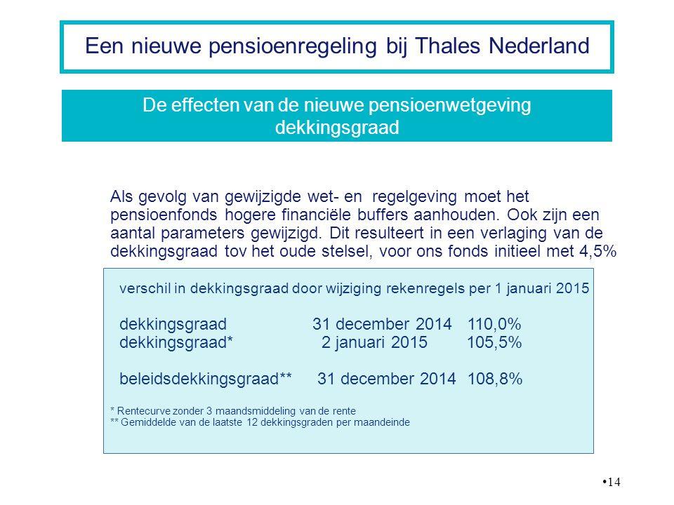 14 Een nieuwe pensioenregeling bij Thales Nederland Als gevolg van gewijzigde wet- en regelgeving moet het pensioenfonds hogere financiële buffers aan