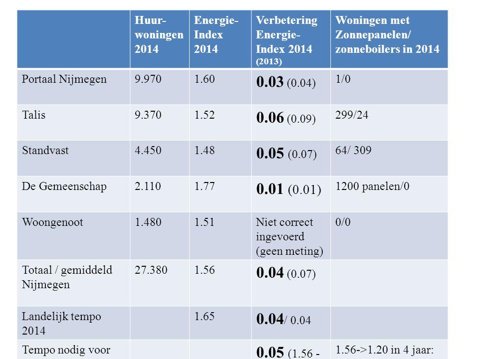 Energieprestaties corporaties 2014 Huur- woningen 2014 Energie- Index 2014 Verbetering Energie- Index 2014 (2013) Woningen met Zonnepanelen/ zonneboil