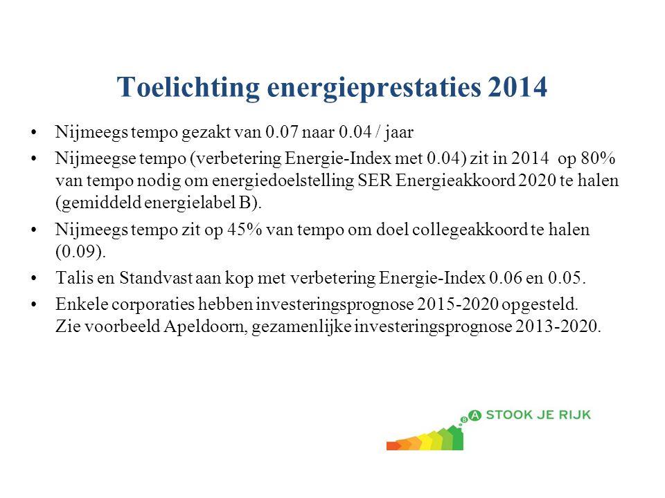 Toelichting energieprestaties 2014 Nijmeegs tempo gezakt van 0.07 naar 0.04 / jaar Nijmeegse tempo (verbetering Energie-Index met 0.04) zit in 2014 op