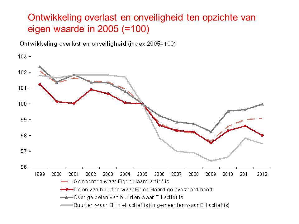 Ontwikkeling overlast en onveiligheid ten opzichte van eigen waarde in 2005 (=100)