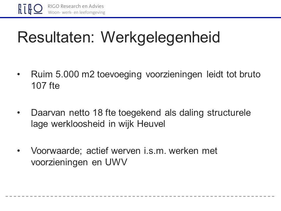 Ruim 5.000 m2 toevoeging voorzieningen leidt tot bruto 107 fte Daarvan netto 18 fte toegekend als daling structurele lage werkloosheid in wijk Heuvel Voorwaarde; actief werven i.s.m.