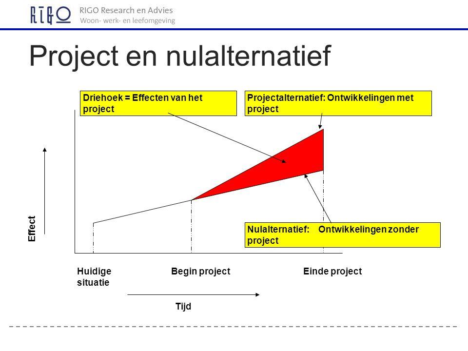 Project en nulalternatief Huidige situatie Begin projectEinde project Tijd Nulalternatief: Ontwikkelingen zonder project Projectalternatief: Ontwikkelingen met project Driehoek = Effecten van het project Effect