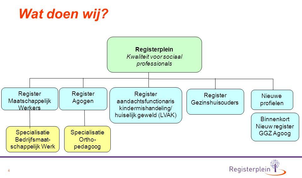 4 Wat doen wij? Registerplein Kwaliteit voor sociaal professionals Register Agogen Specialisatie Bedrijfsmaat- schappelijk Werk Specialisatie Ortho- p