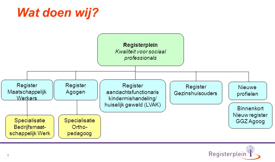 Contact Registerplein Koningin Wilhelminalaan 3 3527 LA Utrecht +31 (0)30 711 88 51 E info@registerplein.nl I www.registerplein.nl @registerplein Linkedin.com/company/registerplein