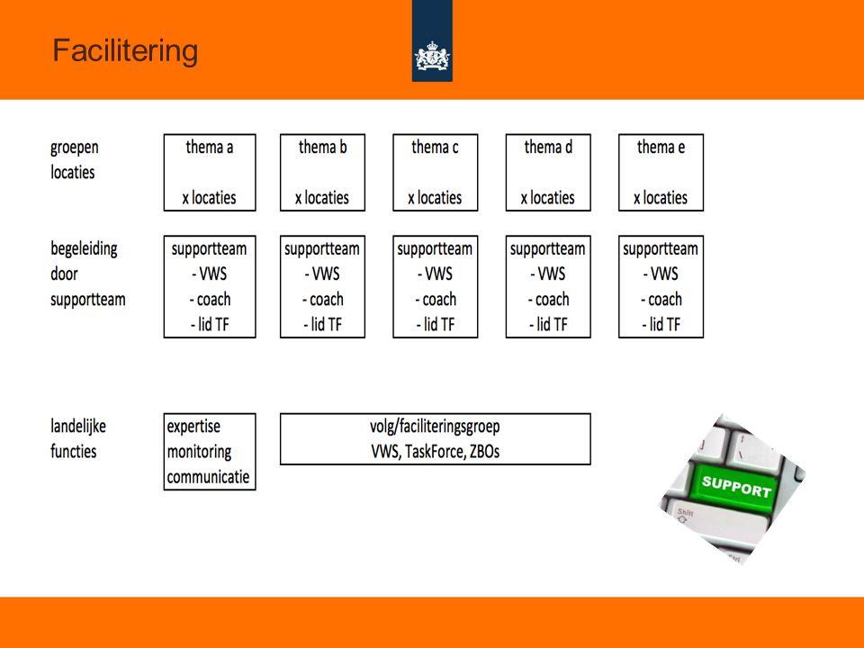 11 Facilitering