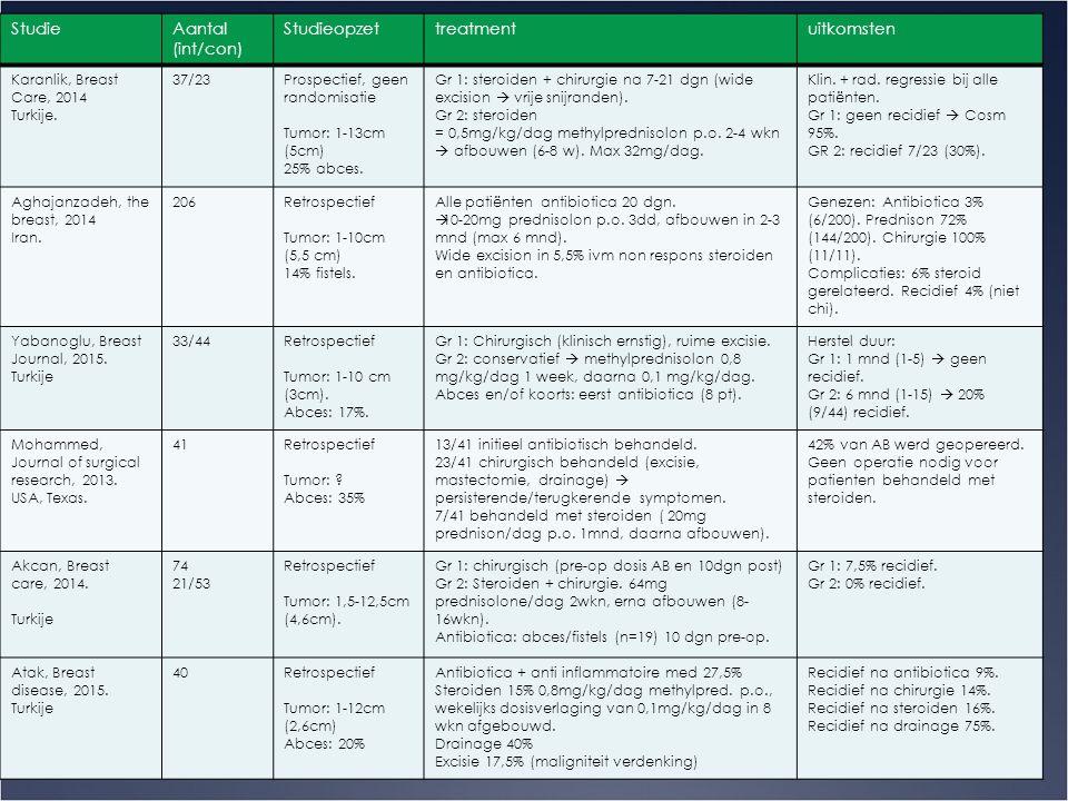 Bespreking artikelen 10 StudieAantal (int/con) Studieopzettreatmentuitkomsten Karanlik, Breast Care, 2014 Turkije. 37/23Prospectief, geen randomisatie