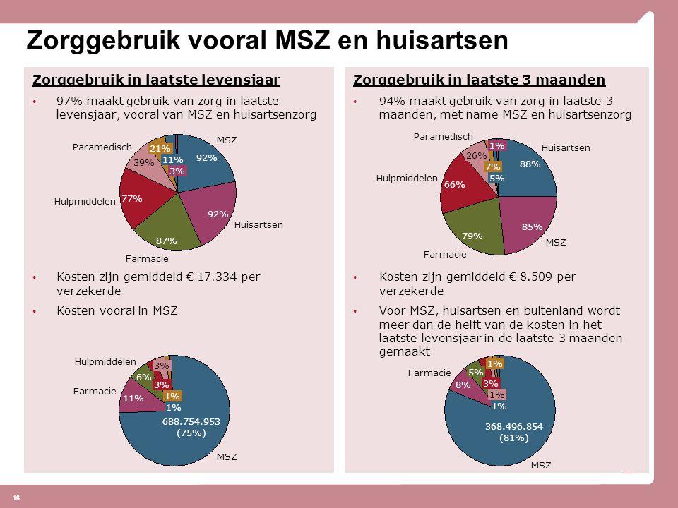 16 Zorggebruik vooral MSZ en huisartsen Zorggebruik in laatste levensjaar 97% maakt gebruik van zorg in laatste levensjaar, vooral van MSZ en huisartsenzorg Kosten zijn gemiddeld € 17.334 per verzekerde Kosten vooral in MSZ Zorggebruik in laatste 3 maanden 94% maakt gebruik van zorg in laatste 3 maanden, met name MSZ en huisartsenzorg Kosten zijn gemiddeld € 8.509 per verzekerde Voor MSZ, huisartsen en buitenland wordt meer dan de helft van de kosten in het laatste levensjaar in de laatste 3 maanden gemaakt MSZ Hulpmiddelen Farmacie 688.754.953 (75%) 11% 6% 3% 1% MSZ Farmacie 1% 3% 5% 8% 368.496.854 (81%) Huisartsen Farmacie Hulpmiddelen Paramedisch 39% 77% 87% 92% 3% MSZ 11% 21% MSZ Farmacie Hulpmiddelen Paramedisch 26% 66% 79% 85% 88% 1% Huisartsen 5% 7%