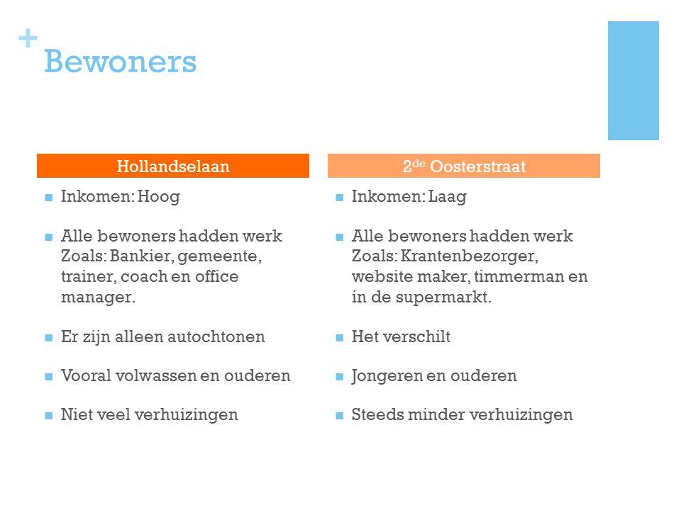 + Bewoners Inkomen: Hoog Alle bewoners hadden werk Zoals: Bankier, gemeente, trainer, coach en office manager. Er zijn alleen autochtonen Vooral volwa