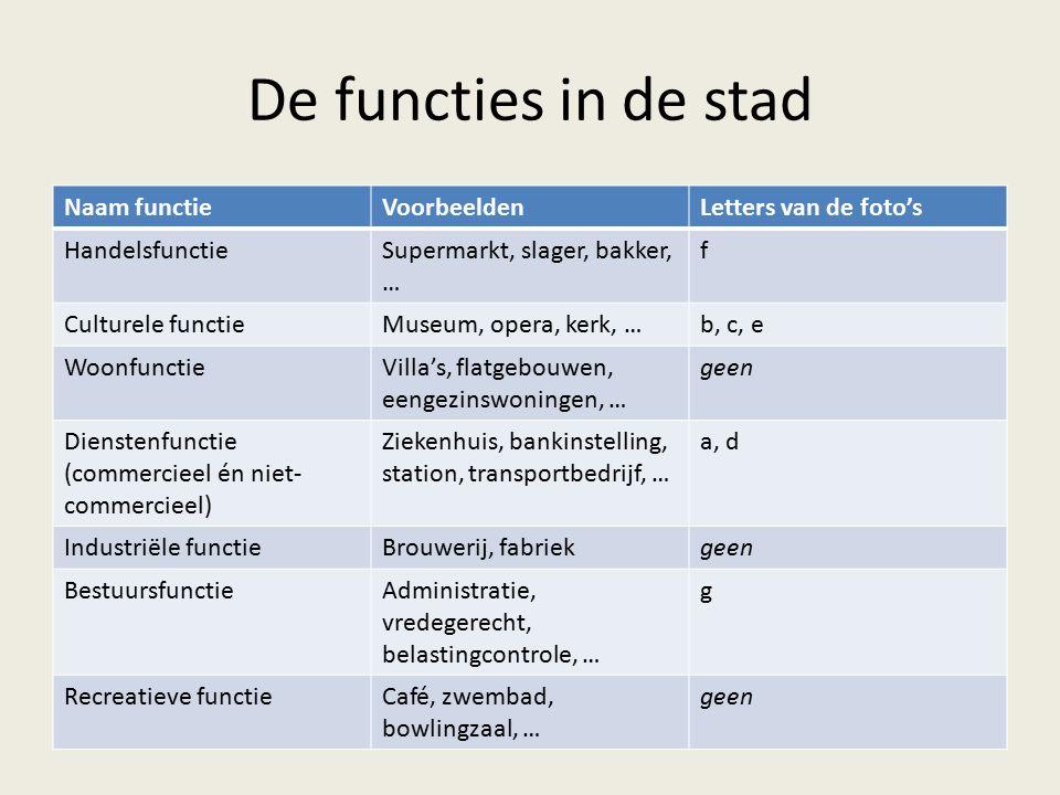 Benoem de stadsdelen die op fig.3 (p.