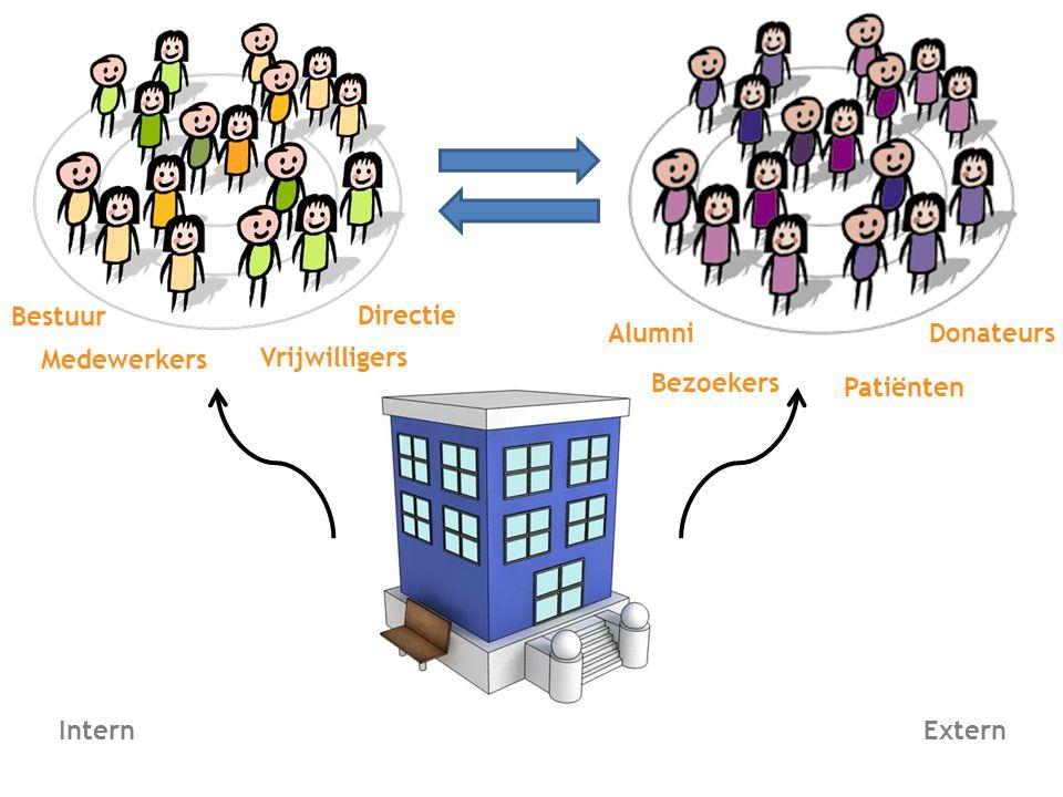 Medewerkers Donateurs Bestuur Directie Vrijwilligers Patiënten Bezoekers Alumni InternExtern