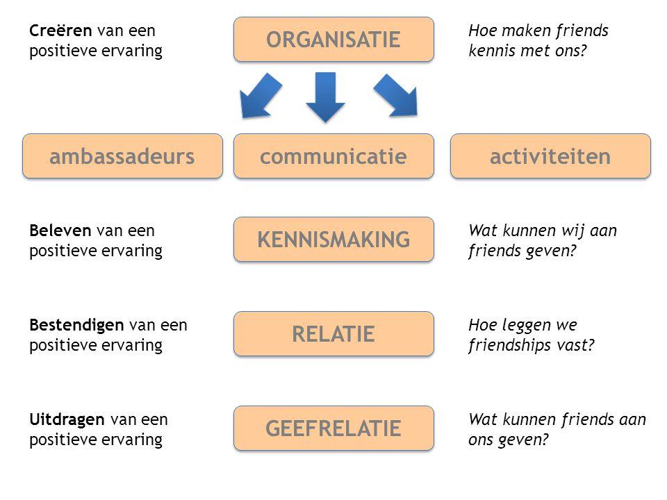 ORGANISATIE communicatie activiteiten ambassadeurs KENNISMAKING RELATIE GEEFRELATIE Creëren van een positieve ervaring Beleven van een positieve ervar