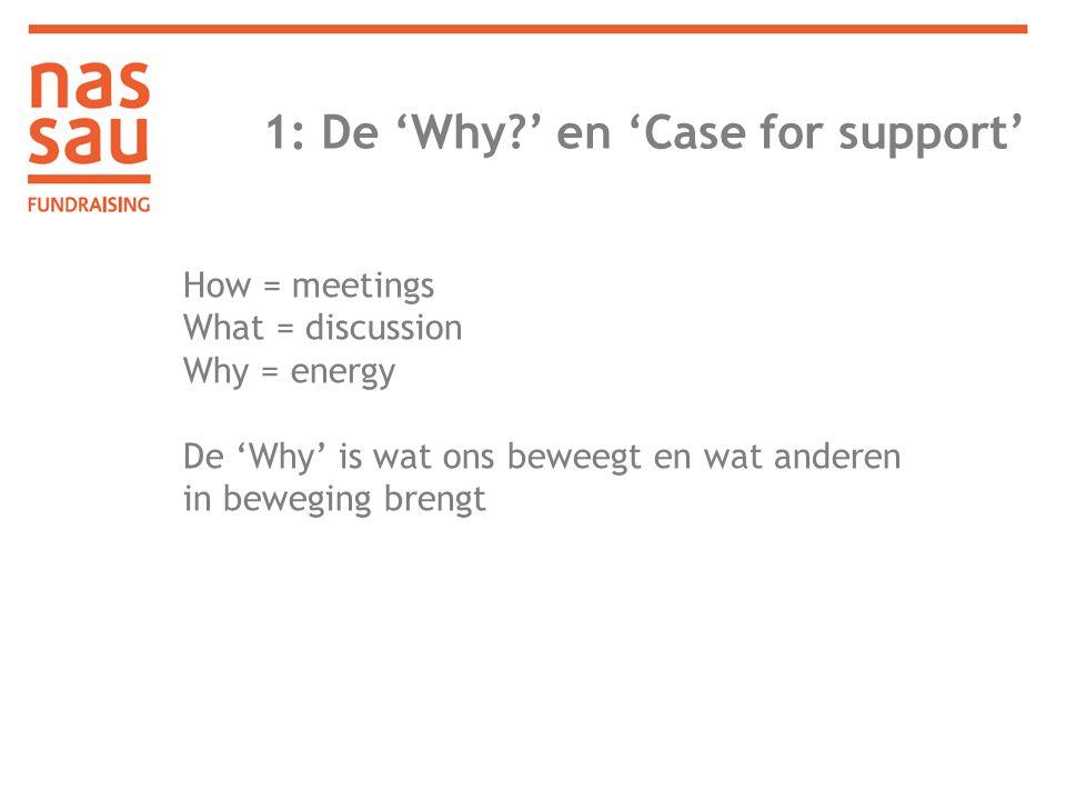 1: De 'Why?' en 'Case for support' Case for support Mensen geven niet aan organisaties.