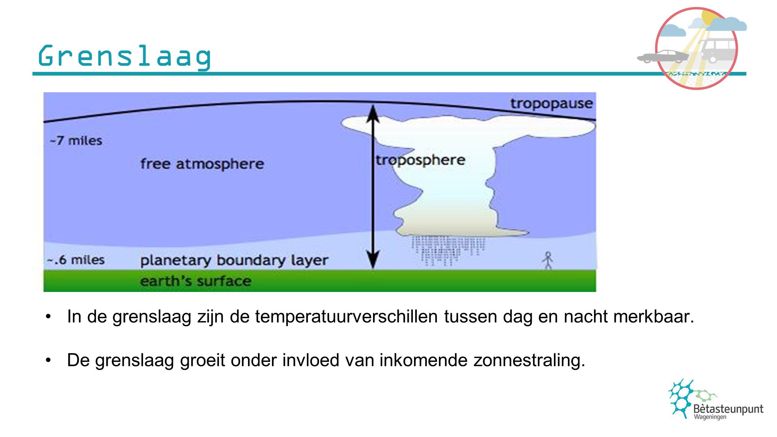 Grenslaagdikte varieert tussen de 2 kilometer en 200 meter.