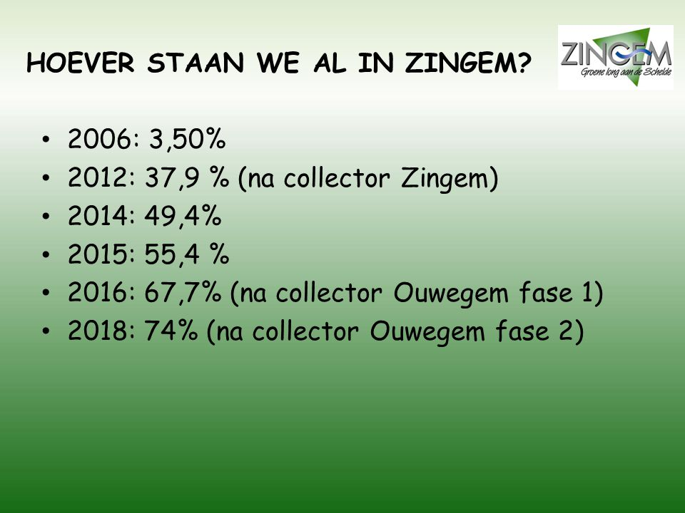 HOEVER STAAN WE AL IN ZINGEM? 2006: 3,50% 2012: 37,9 % (na collector Zingem) 2014: 49,4% 2015: 55,4 % 2016: 67,7% (na collector Ouwegem fase 1) 2018: