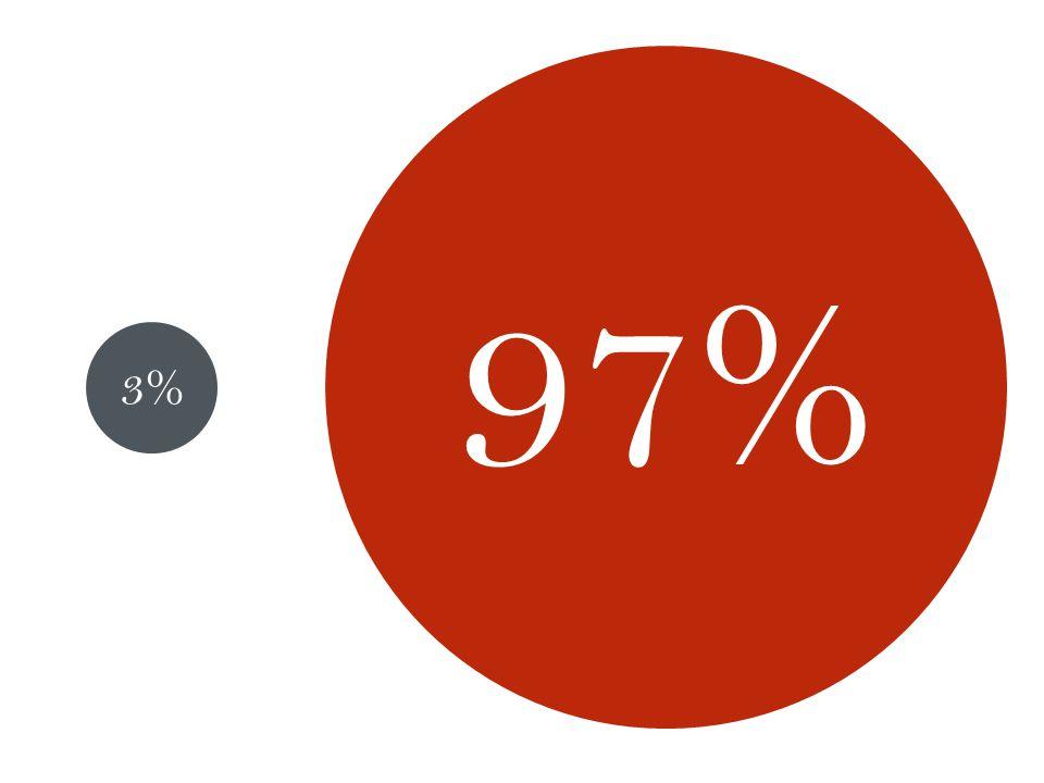 3% 97%