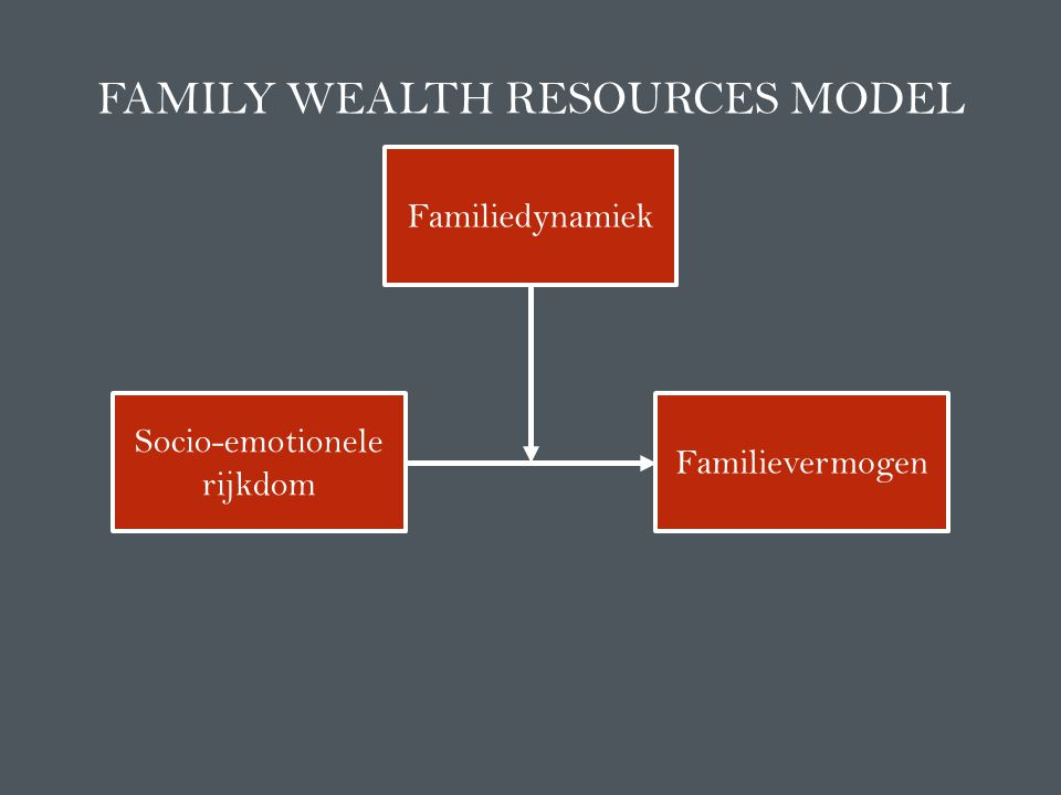 Socio-emotionele rijkdom Familievermogen Familiedynamiek FAMILY WEALTH RESOURCES MODEL