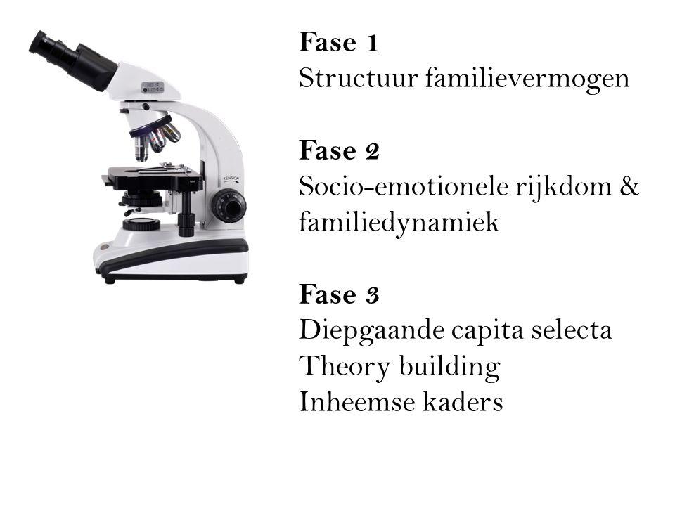 Fase 1 Structuur familievermogen Fase 2 Socio-emotionele rijkdom & familiedynamiek Fase 3 Diepgaande capita selecta Theory building Inheemse kaders