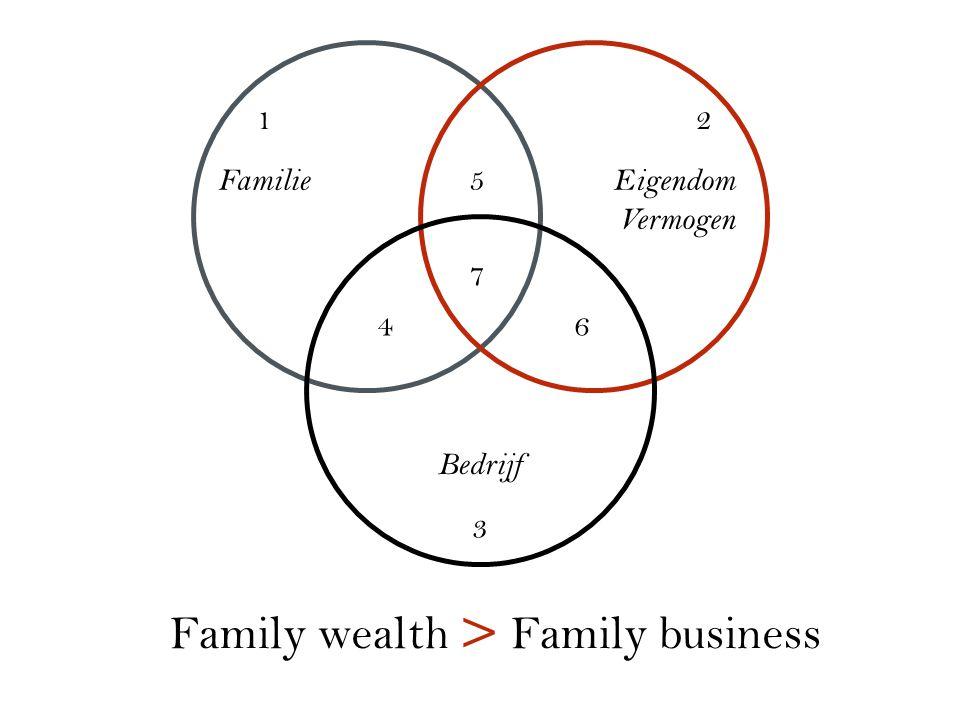 1.Actieve bedrijven 2.Private investeringen 3.Vastgoedportefeuille 4.Cash en beleggingen 5.Verzamelingen 6.Familiale sociale verantwoordelijkheid 1 2 3 4 5 6