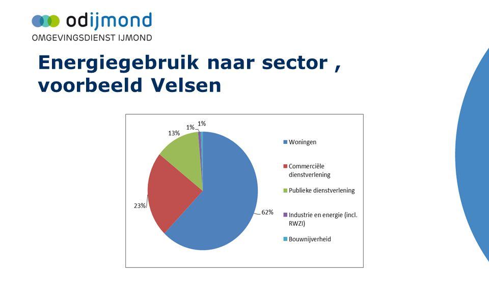 Energiegebruik naar sector, voorbeeld Velsen