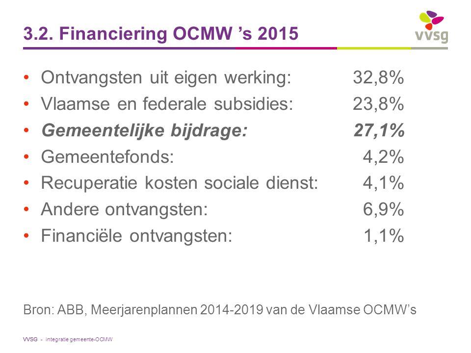VVSG - 3.2. Financiering OCMW 's 2015 Ontvangsten uit eigen werking:32,8% Vlaamse en federale subsidies: 23,8% Gemeentelijke bijdrage: 27,1% Gemeentef
