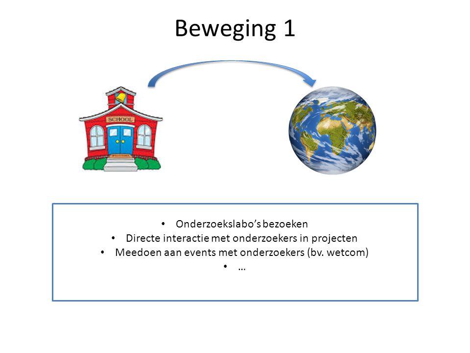 Beweging 1 Onderzoekslabo's bezoeken Directe interactie met onderzoekers in projecten Meedoen aan events met onderzoekers (bv. wetcom) …