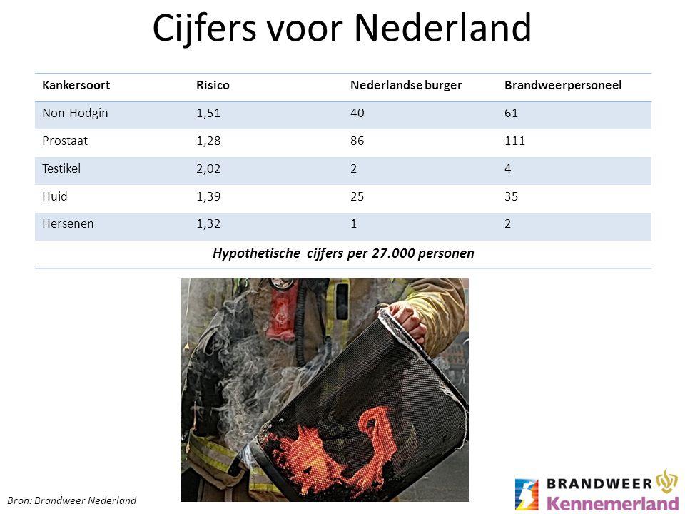 Cijfers voor Nederland KankersoortRisicoNederlandse burgerBrandweerpersoneel Non-Hodgin1,514061 Prostaat1,2886111 Testikel2,0224 Huid1,392535 Hersenen