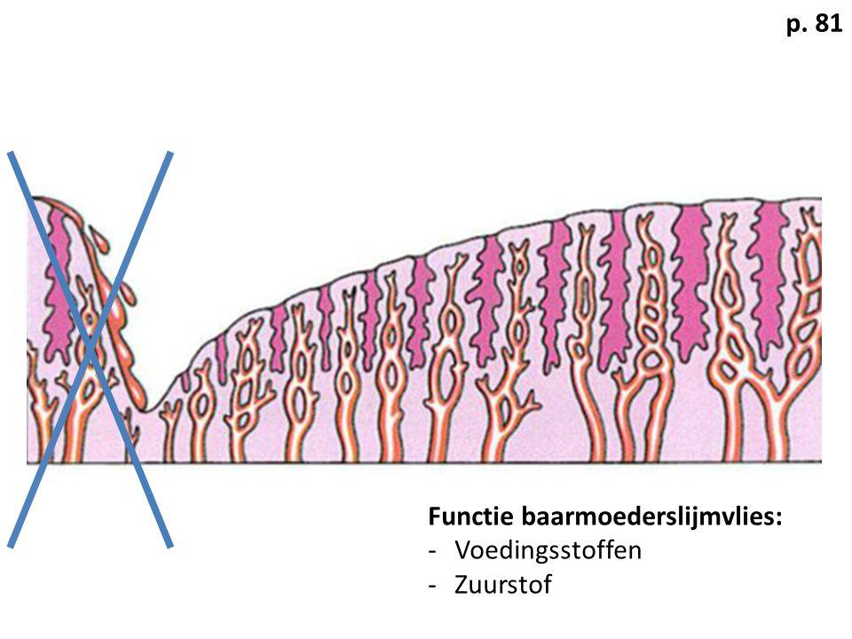 Functie baarmoederslijmvlies: -Voedingsstoffen -Zuurstof p. 81