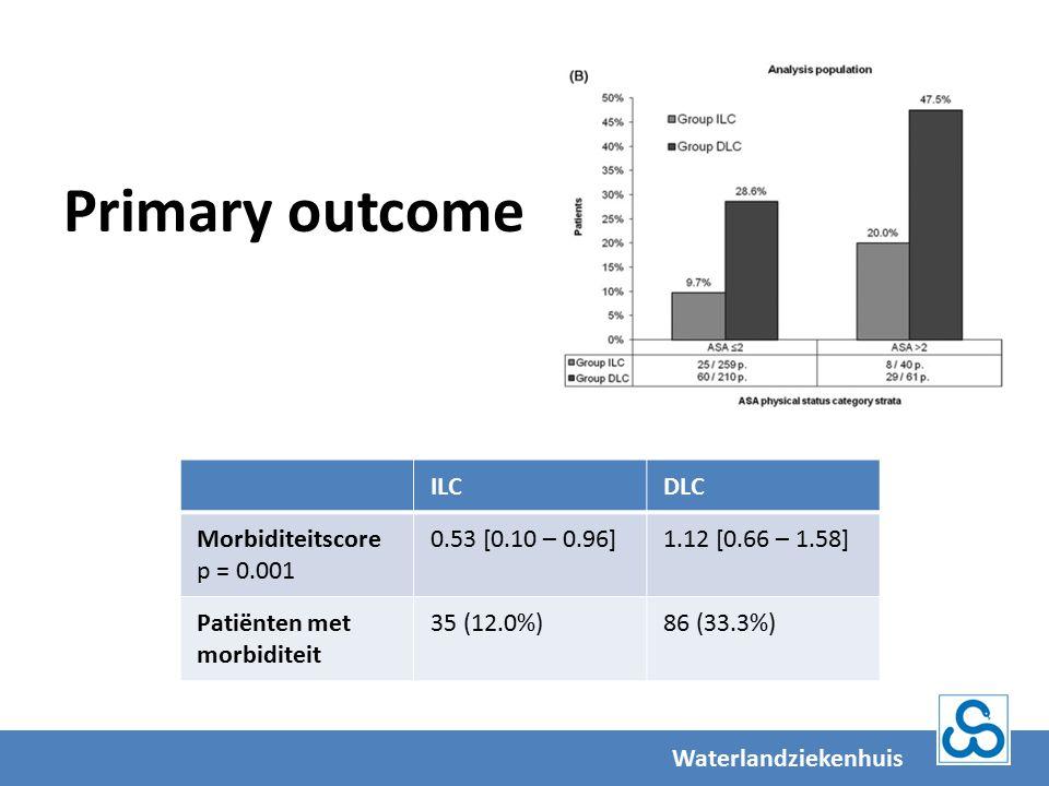 Primary outcome Waterlandziekenhuis ILCDLC Morbiditeitscore p = 0.001 0.53 [0.10 – 0.96]1.12 [0.66 – 1.58] Patiënten met morbiditeit 35 (12.0%)86 (33.3%)
