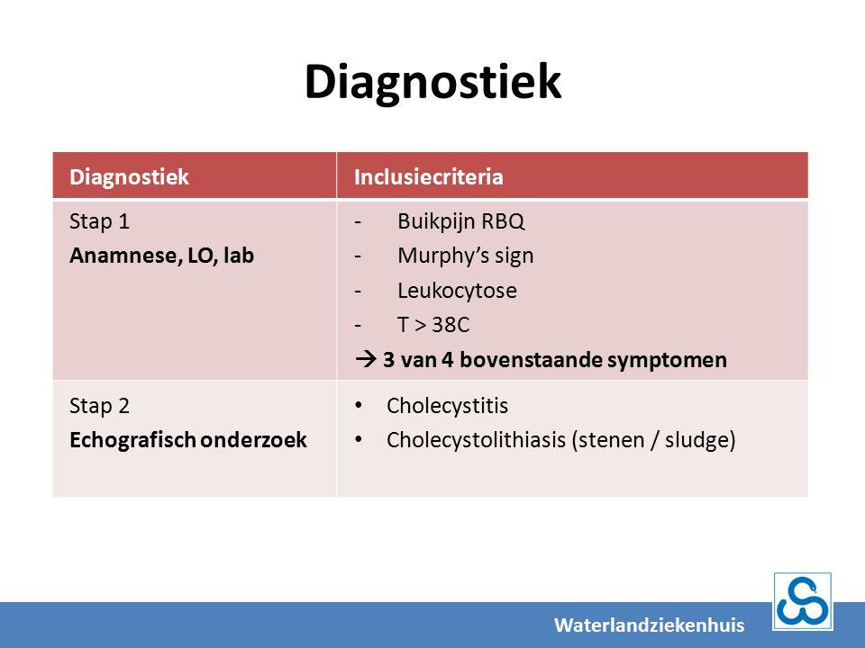 Diagnostiek Waterlandziekenhuis DiagnostiekInclusiecriteria Stap 1 Anamnese, LO, lab -Buikpijn RBQ -Murphy's sign -Leukocytose -T > 38C  3 van 4 bovenstaande symptomen Stap 2 Echografisch onderzoek Cholecystitis Cholecystolithiasis (stenen / sludge)