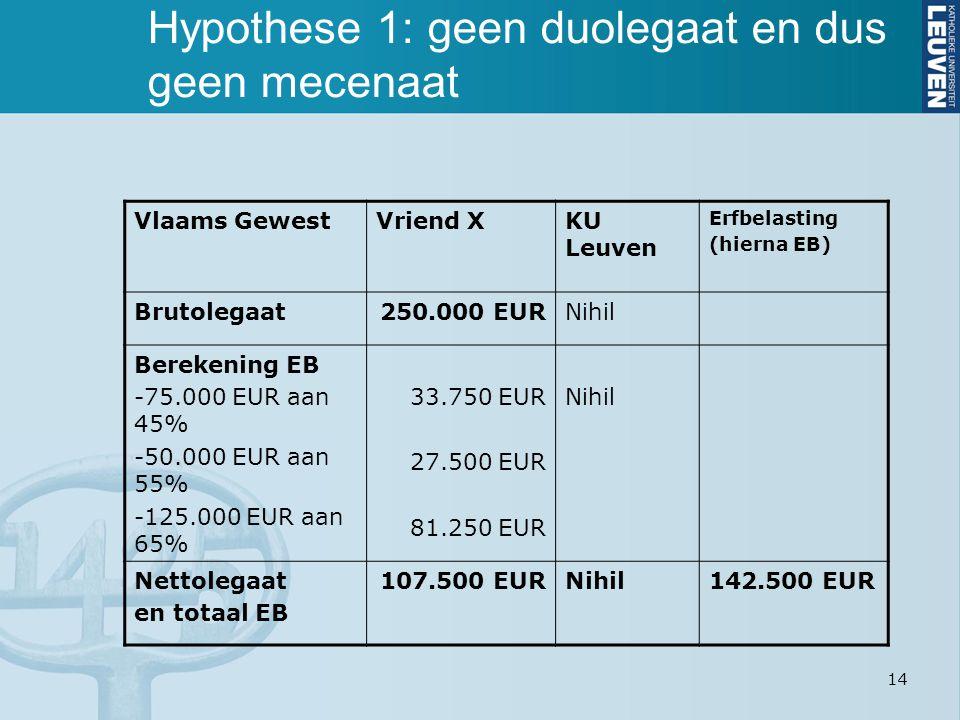 14 Hypothese 1: geen duolegaat en dus geen mecenaat Vlaams GewestVriend XKU Leuven Erfbelasting (hierna EB) Brutolegaat250.000 EURNihil Berekening EB