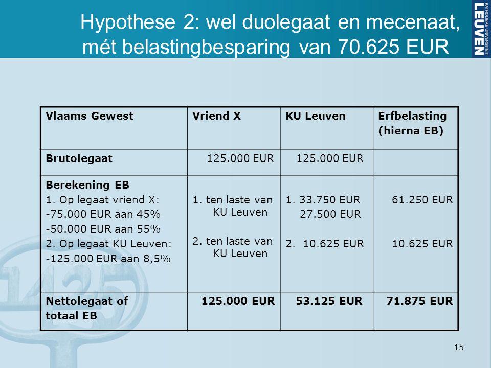 15 Hypothese 2: wel duolegaat en mecenaat, mét belastingbesparing van 70.625 EUR Vlaams GewestVriend XKU LeuvenErfbelasting (hierna EB) Brutolegaat 12