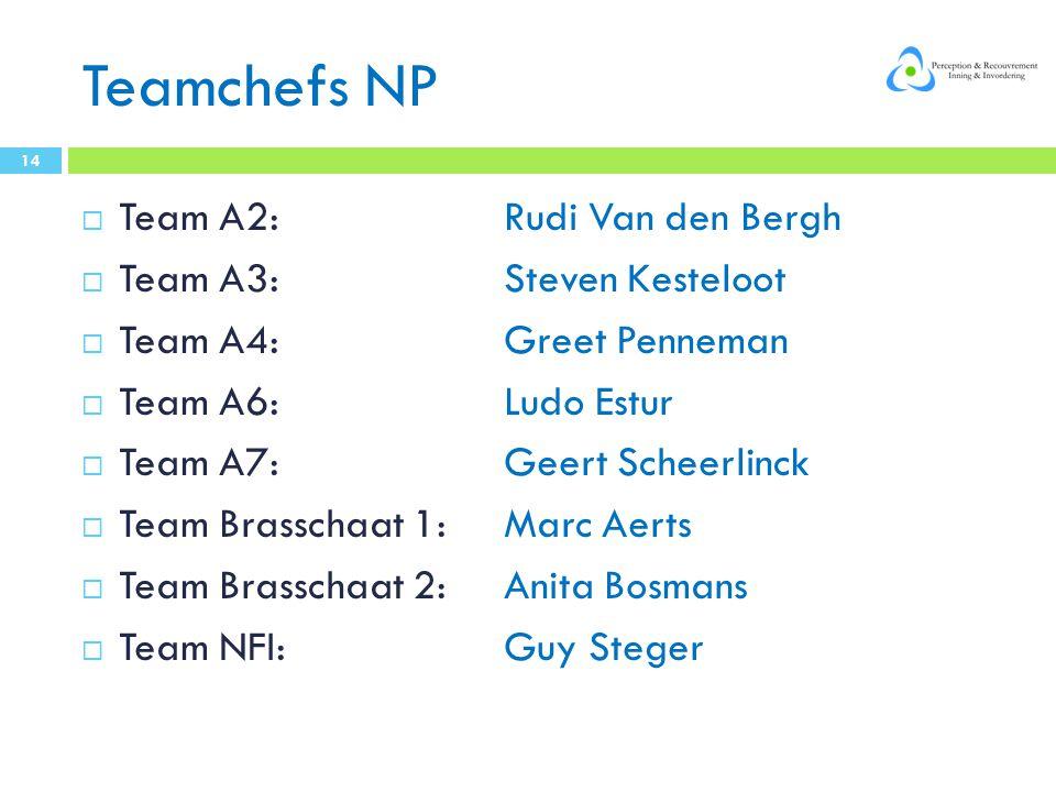 Teamchefs NP  Team A2: Rudi Van den Bergh  Team A3: Steven Kesteloot  Team A4: Greet Penneman  Team A6: Ludo Estur  Team A7: Geert Scheerlinck  Team Brasschaat 1: Marc Aerts  Team Brasschaat 2: Anita Bosmans  Team NFI: Guy Steger 14