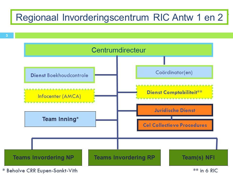 Dienst Comptabiliteit** Dienst Boekhoudcontrole Centrumdirecteur Regionaal Invorderingscentrum RIC Antw 1 en 2 Team Inning* * Behalve CRR Eupen-Sankt-