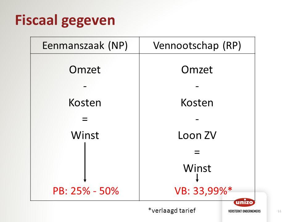 Fiscaal gegeven Eenmanszaak (NP)Vennootschap (RP) Omzet - Kosten = Winst Omzet - Kosten - Loon ZV = Winst 11 PB: 25% - 50%VB: 33,99%* *verlaagd tarief