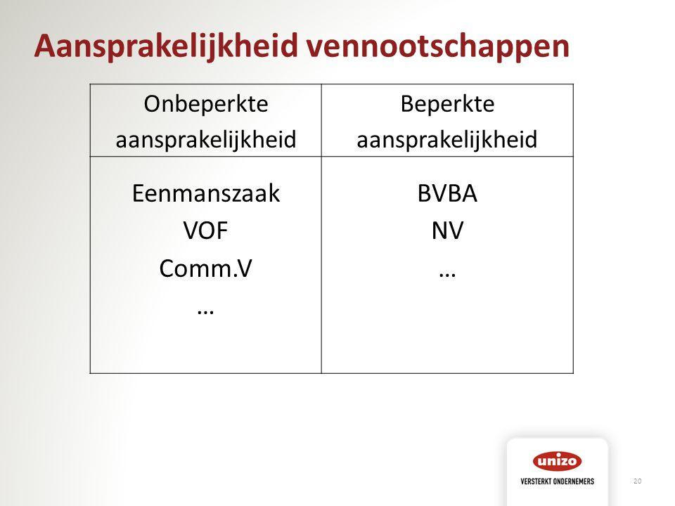 Aansprakelijkheid vennootschappen Onbeperkte aansprakelijkheid Beperkte aansprakelijkheid Eenmanszaak VOF Comm.V … BVBA NV … 20