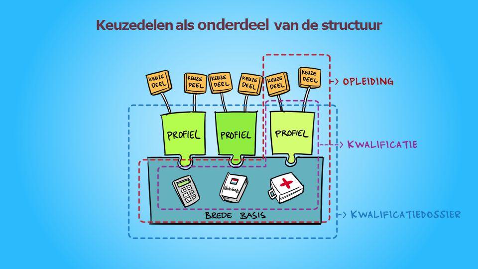 Keuzedelen als onderdeel van de structuur