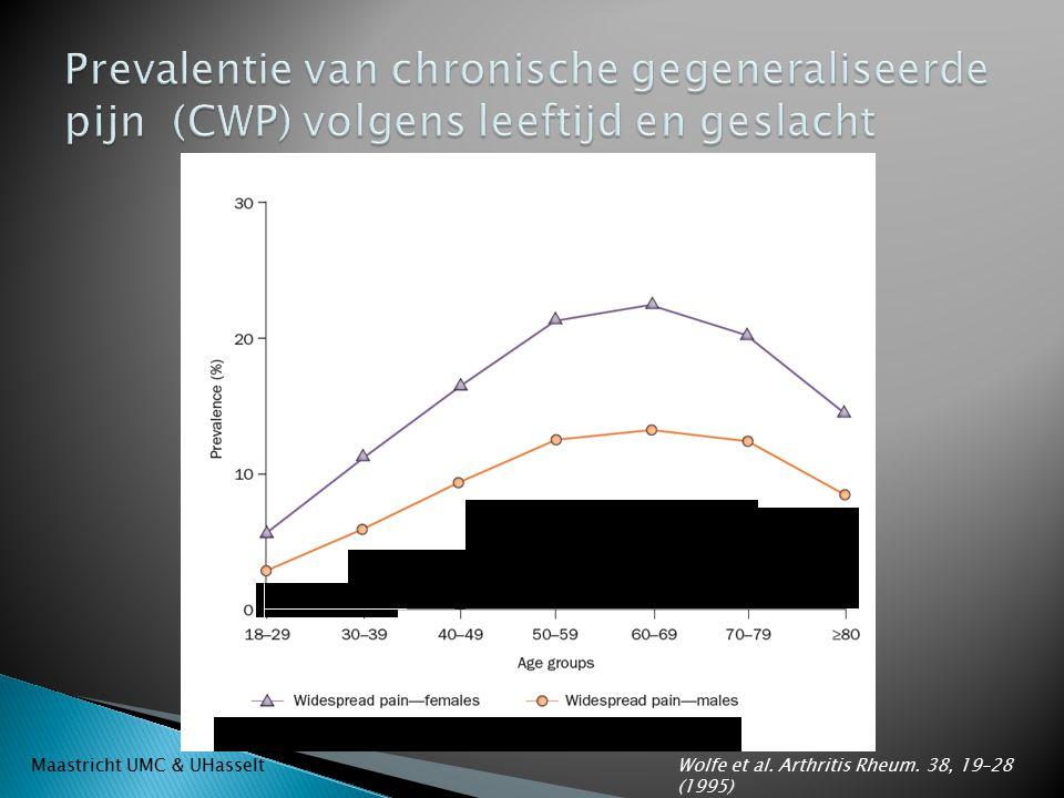 Wolfe et al. Arthritis Rheum. 38, 19–28 (1995) Maastricht UMC & UHasselt