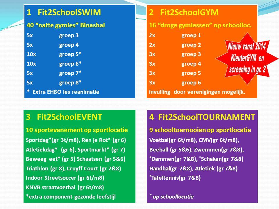 uitgebalanceerd aanbod, alles in één pakket horizontale programmering via vast jaarrooster 4 categorieën (SWIM GYM EVENT TOURNAMENT) invliegers op aan