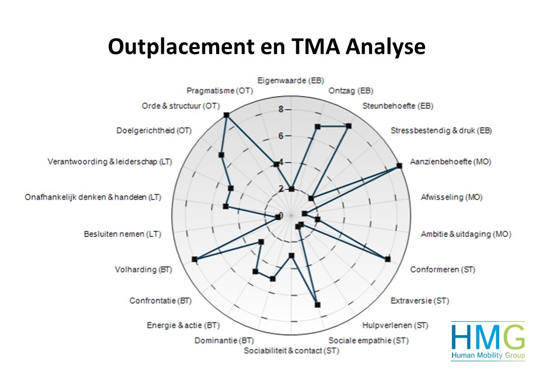 Outplacement en TMA Analyse