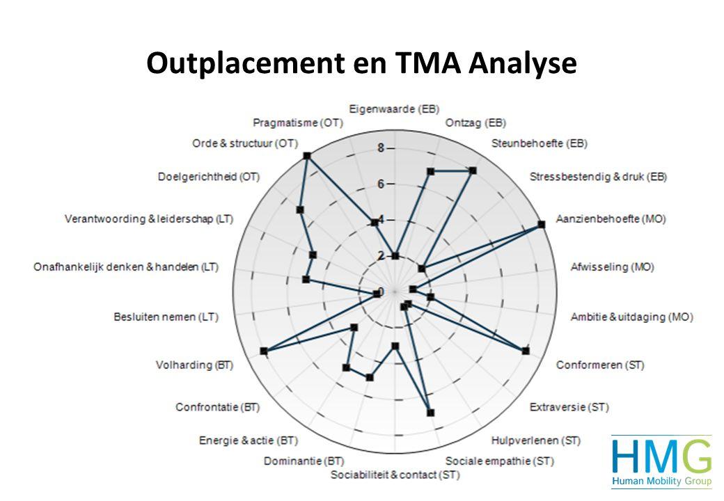 TMA Beroepssectoren en Activiteiten Interesse Analyse en Outplacement Welk werk en activiteiten passen bij mij?