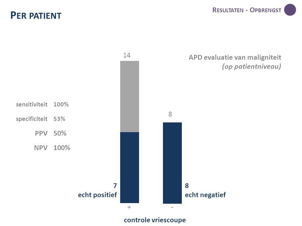 R ESULTATEN - O PBRENGST P ER PATIENT 14 8 controle vriescoupe 7 echt positief 8 echt negatief +- APD evaluatie van maligniteit (op patientniveau) sensitiviteit100% specificiteit53% PPV50% NPV100%