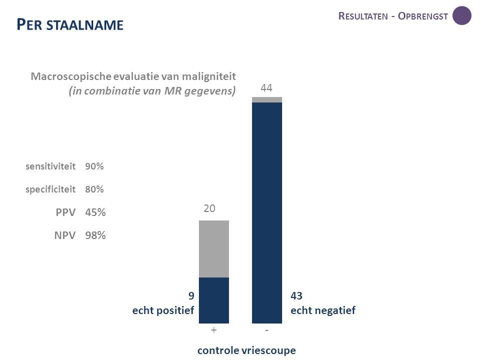 20 R ESULTATEN - O PBRENGST P ER STAALNAME 44 9 echt positief 43 echt negatief controle vriescoupe +- Macroscopische evaluatie van maligniteit (in combinatie van MR gegevens) sensitiviteit90% specificiteit80% PPV45% NPV98%